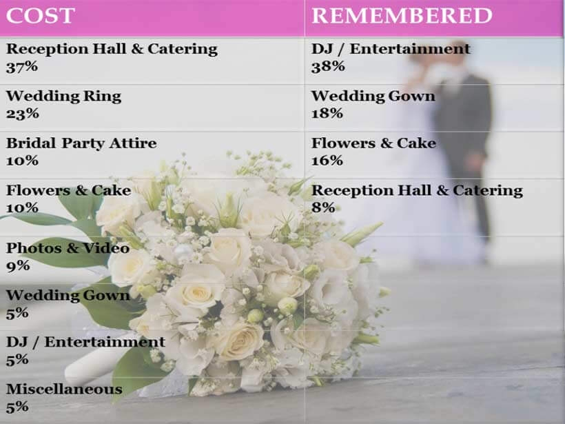 Costs Remembered For Your Wedding Day